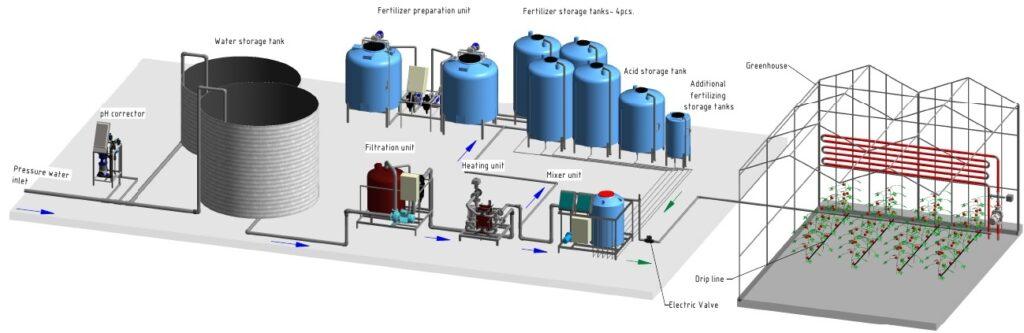 Layout of greenhouse fertigation & drip irrigation systems